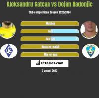 Aleksandru Gatcan vs Dejan Radonjic h2h player stats