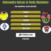 Aleksandru Gatcan vs Denis Glushakov h2h player stats