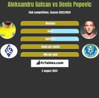 Aleksandru Gatcan vs Denis Popovic h2h player stats