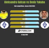 Aleksandru Gatcan vs Denis Yakuba h2h player stats