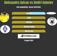 Aleksandru Gatcan vs Dmitri Kabutov h2h player stats