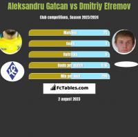Aleksandru Gatcan vs Dmitriy Efremov h2h player stats