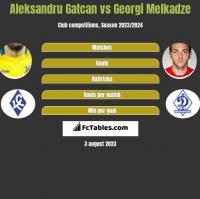 Aleksandru Gatcan vs Georgi Melkadze h2h player stats