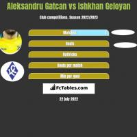 Aleksandru Gatcan vs Ishkhan Geloyan h2h player stats