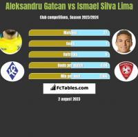 Aleksandru Gatcan vs Ismael Silva Lima h2h player stats