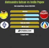 Aleksandru Gatcan vs Ivelin Popov h2h player stats
