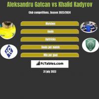 Aleksandru Gatcan vs Khalid Kadyrov h2h player stats
