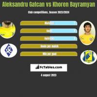 Aleksandru Gatcan vs Khoren Bayramyan h2h player stats