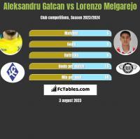 Aleksandru Gatcan vs Lorenzo Melgarejo h2h player stats