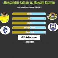 Aleksandru Gatcan vs Maksim Kuzmin h2h player stats