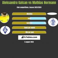 Aleksandru Gatcan vs Mathias Normann h2h player stats