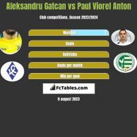 Aleksandru Gatcan vs Paul Viorel Anton h2h player stats