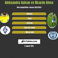 Aleksandru Gatcan vs Ricardo Alves h2h player stats