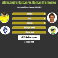 Aleksandru Gatcan vs Roman Eremenko h2h player stats