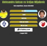 Aleksandru Gatcan vs Srdjan Mijailovic h2h player stats