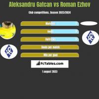 Aleksandru Gatcan vs Roman Ezhov h2h player stats
