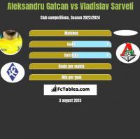 Aleksandru Gatcan vs Vladislav Sarveli h2h player stats