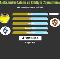 Aleksandru Gatcan vs Baktiyor Zaynutdinov h2h player stats