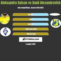 Aleksandru Gatcan vs Danil Alexandrovich h2h player stats