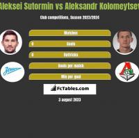 Aleksei Sutormin vs Aleksandr Kolomeytsev h2h player stats