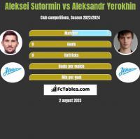 Aleksei Sutormin vs Aleksandr Yerokhin h2h player stats