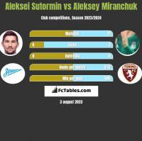 Aleksei Sutormin vs Aleksey Miranchuk h2h player stats