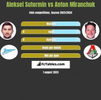 Aleksei Sutormin vs Anton Miranchuk h2h player stats