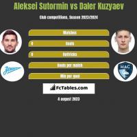 Aleksei Sutormin vs Daler Kuzyaev h2h player stats