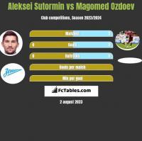 Aleksei Sutormin vs Magomed Ozdoev h2h player stats
