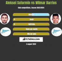 Aleksei Sutormin vs Wilmar Barrios h2h player stats