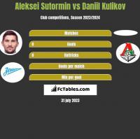 Aleksei Sutormin vs Daniil Kulikov h2h player stats