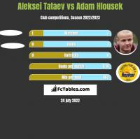 Aleksei Tataev vs Adam Hlousek h2h player stats