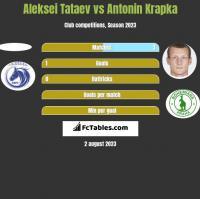 Aleksei Tataev vs Antonin Krapka h2h player stats