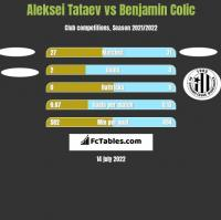 Aleksei Tataev vs Benjamin Colic h2h player stats