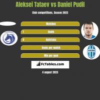 Aleksei Tataev vs Daniel Pudil h2h player stats