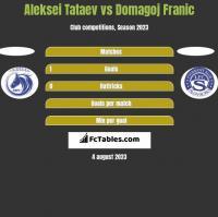 Aleksei Tataev vs Domagoj Franic h2h player stats