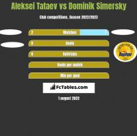 Aleksei Tataev vs Dominik Simersky h2h player stats