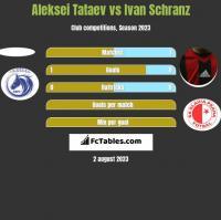 Aleksei Tataev vs Ivan Schranz h2h player stats