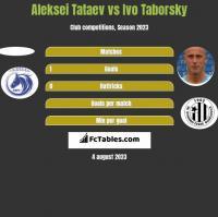Aleksei Tataev vs Ivo Taborsky h2h player stats