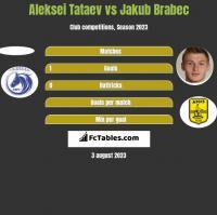 Aleksei Tataev vs Jakub Brabec h2h player stats