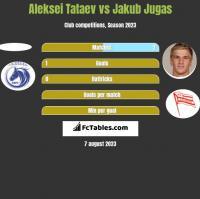 Aleksei Tataev vs Jakub Jugas h2h player stats