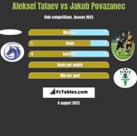 Aleksei Tataev vs Jakub Povazanec h2h player stats