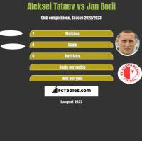 Aleksei Tataev vs Jan Boril h2h player stats