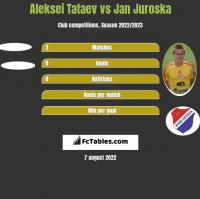 Aleksei Tataev vs Jan Juroska h2h player stats