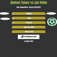 Aleksei Tataev vs Jan Kvida h2h player stats