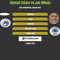Aleksei Tataev vs Jan Mikula h2h player stats