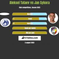 Aleksei Tataev vs Jan Sykora h2h player stats