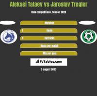 Aleksei Tataev vs Jaroslav Tregler h2h player stats