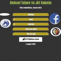 Aleksei Tataev vs Jiri Valenta h2h player stats