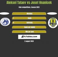 Aleksei Tataev vs Josef Hnanicek h2h player stats